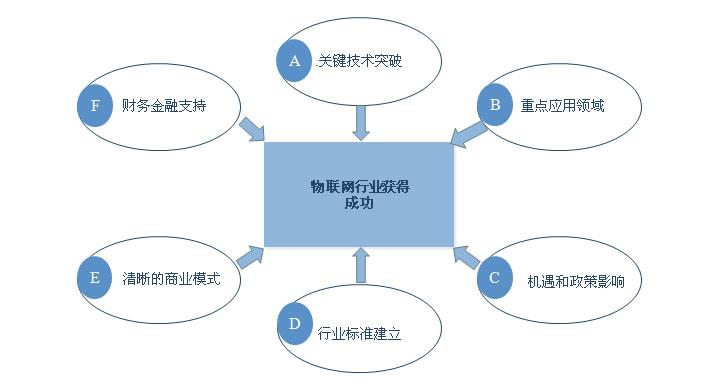 物联网发展规划